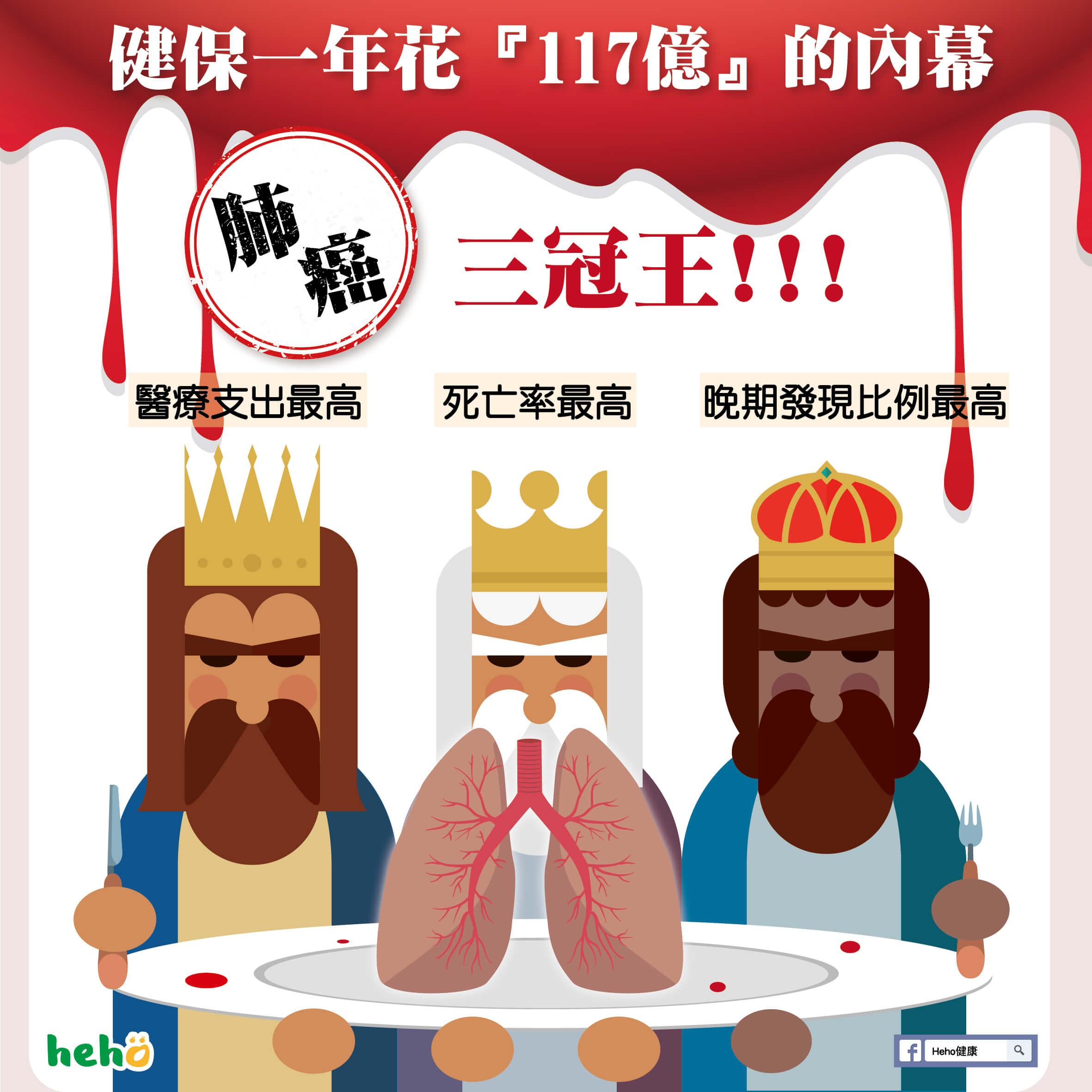 肺癌三冠王首圖