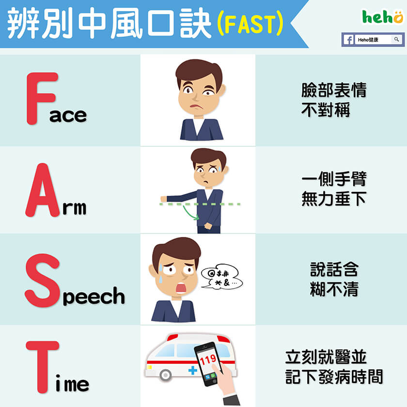 Image result for FAST 腦中風檢測