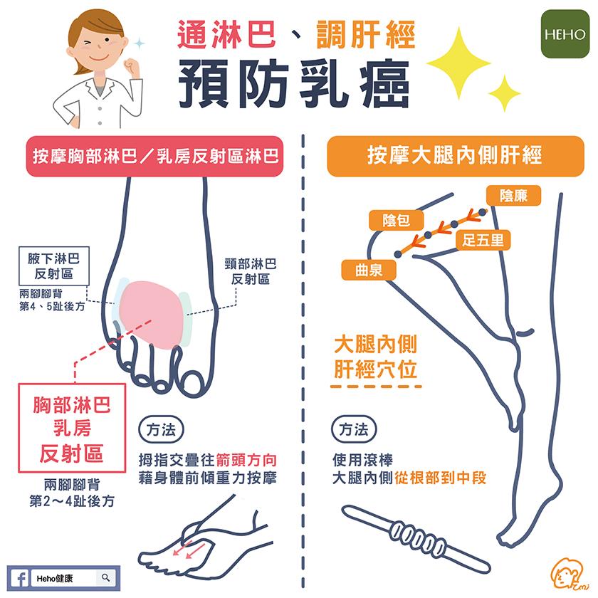 中醫教你通淋巴、調肝經 預防乳癌-01