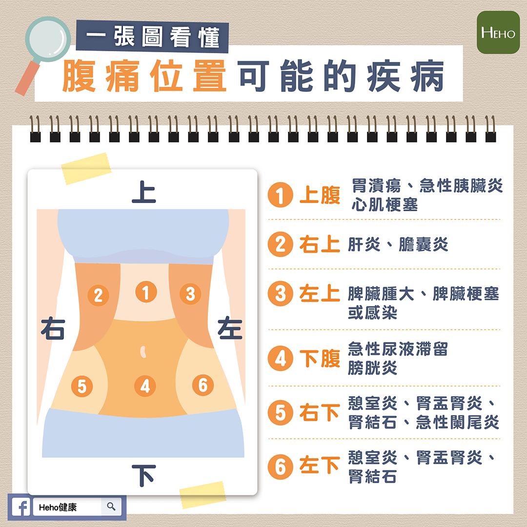 一張圖就看懂,腹痛位置可能的疾病