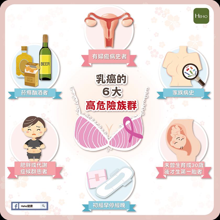 乳癌高危險族群-01