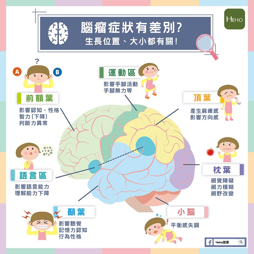 腦瘤有差別 -01