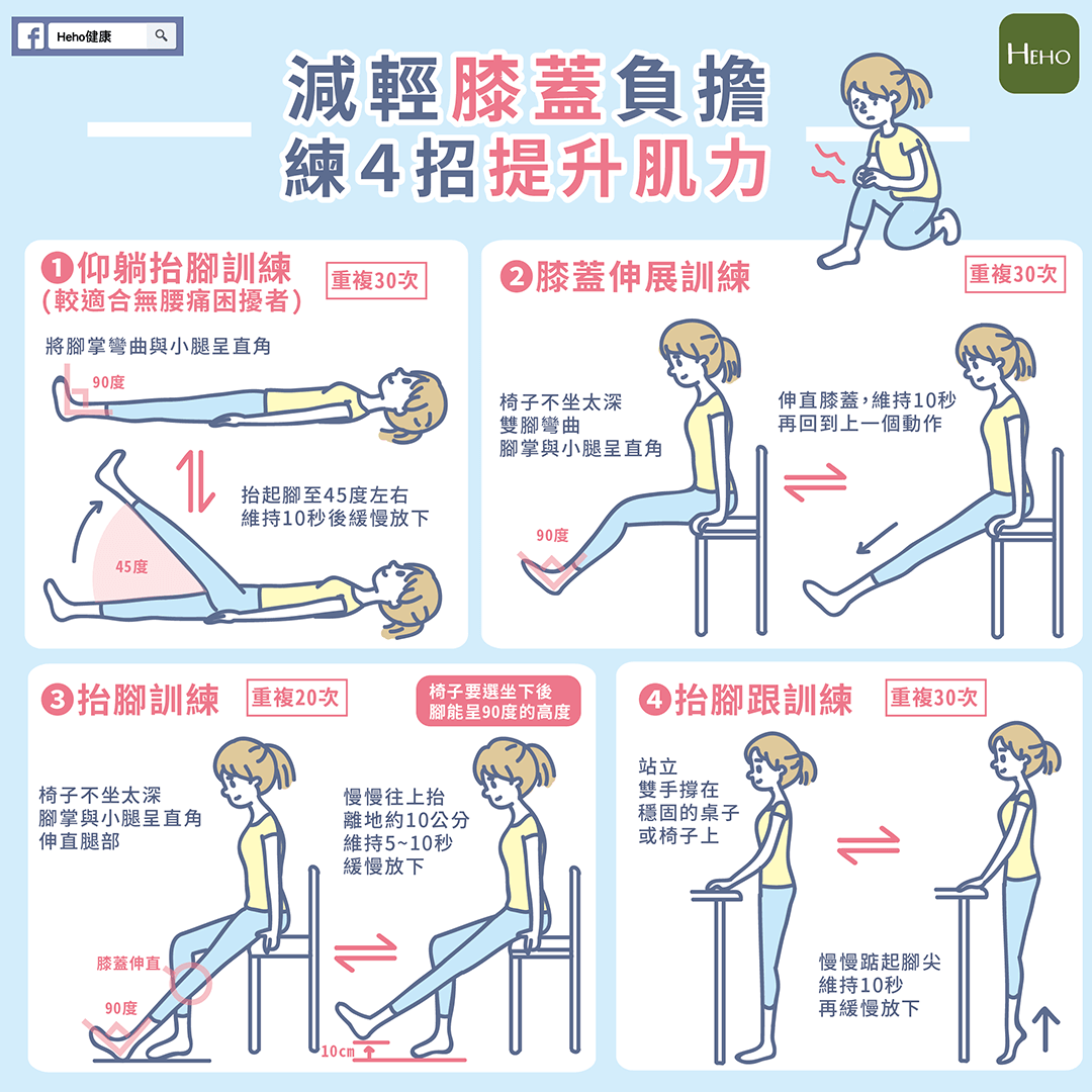 膝蓋痛更要動,4招練肌力減輕膝蓋負擔