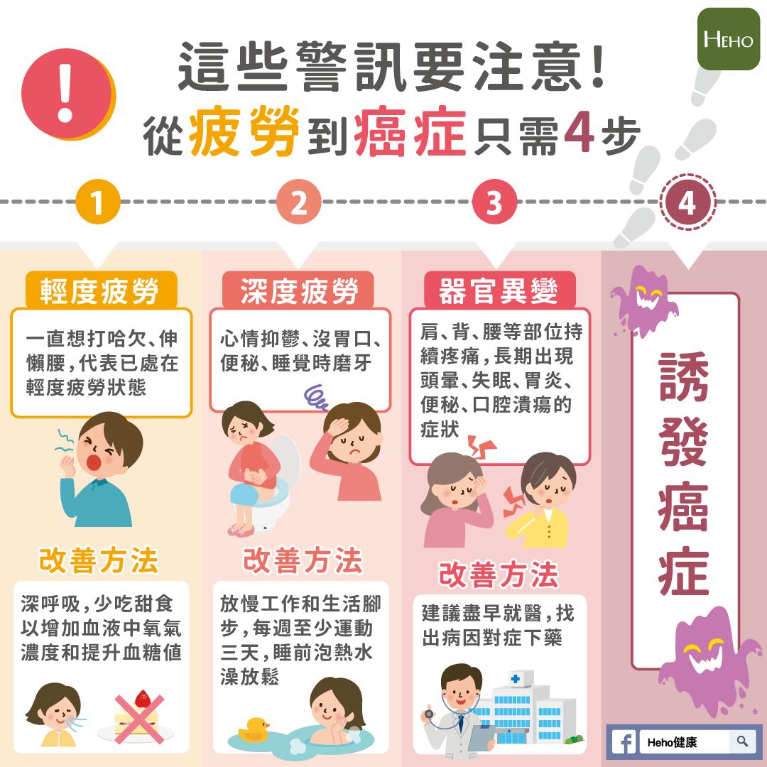 從疲勞到癌症只需4步,這些警訊要注意!