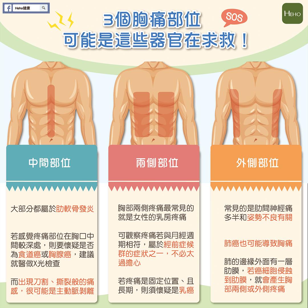 左 肋骨 下 違和感