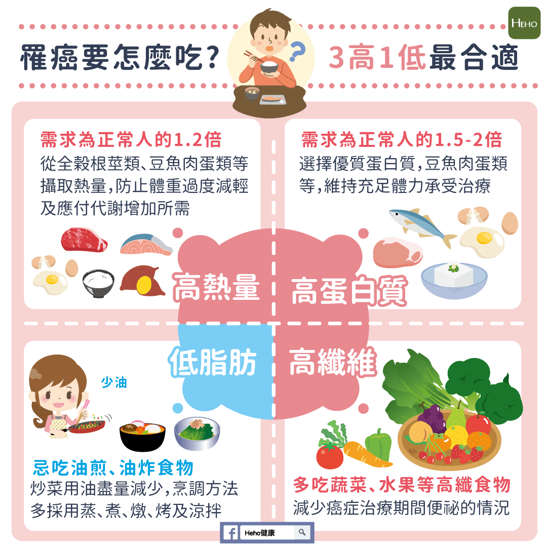得了癌症要怎麼吃--飲食掌握3高1低最合適_01