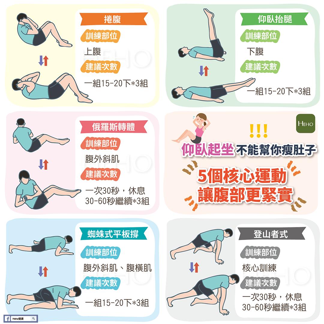 仰臥起坐不能幫你瘦肚子!快試這5個核心運動讓肚子更緊緻 | Heho健康