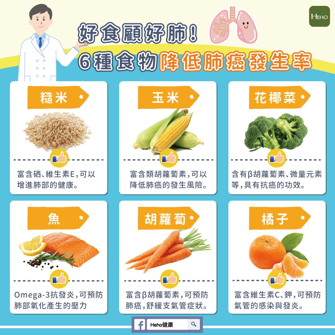 好食顧好肺,6種食物降低肺癌發生率!-01