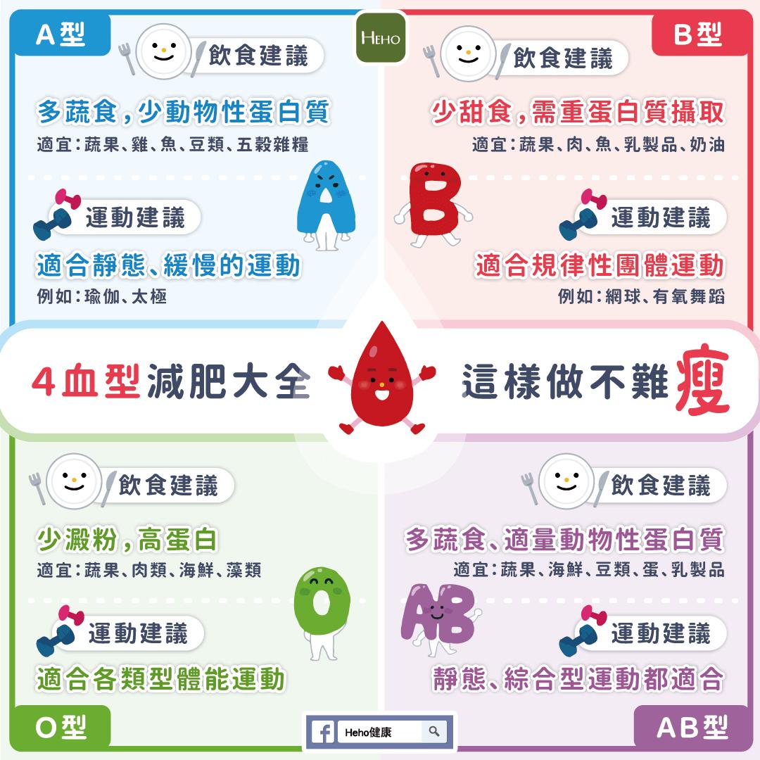 4種血型減肥大全,用對方法不難「瘦」! | Heho健康