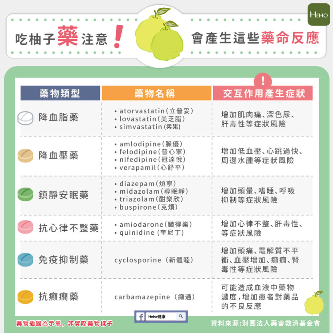 吃柚子「藥」注意!一張圖秒懂會產生什麼藥命反應