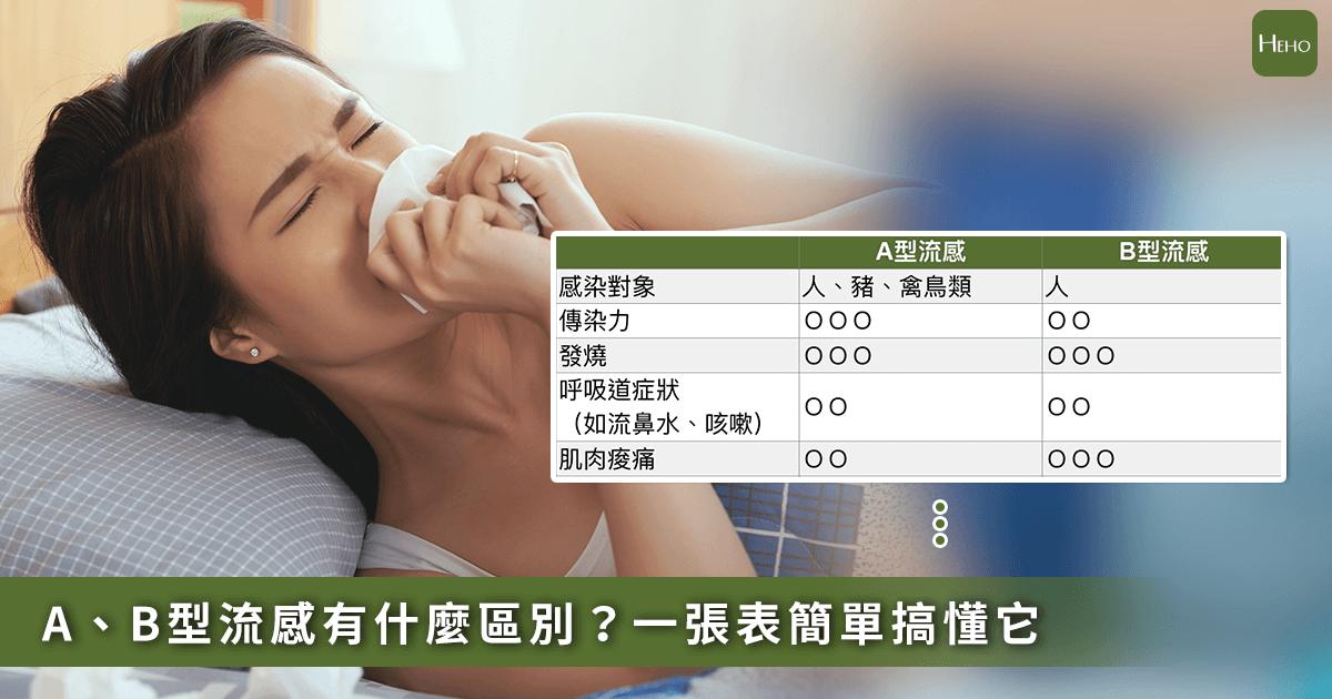 A型流感、B型流感差在哪?一張表看懂怎麼治療!