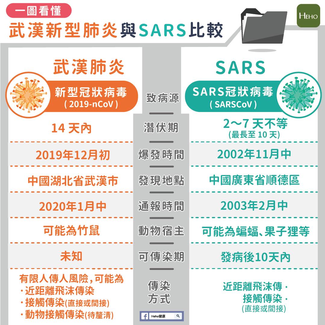 一圖看懂!武漢新型肺炎與 SARS 比較