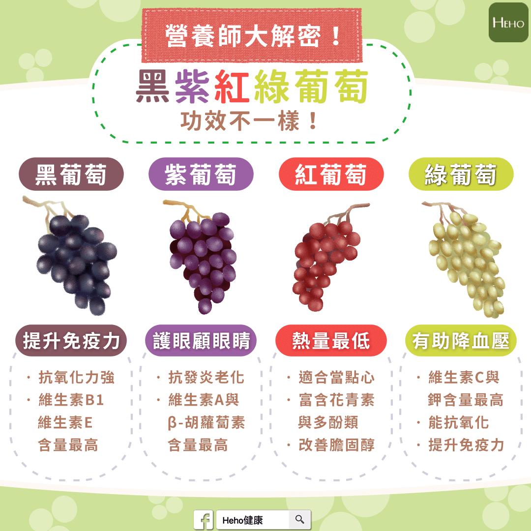營養師大解密!黑、紫、紅、綠葡萄功效不一樣