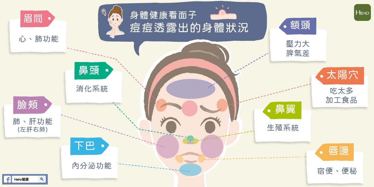 【Heho微動畫】臉部痘痘位置代表什麼?對應的器官一次看懂!