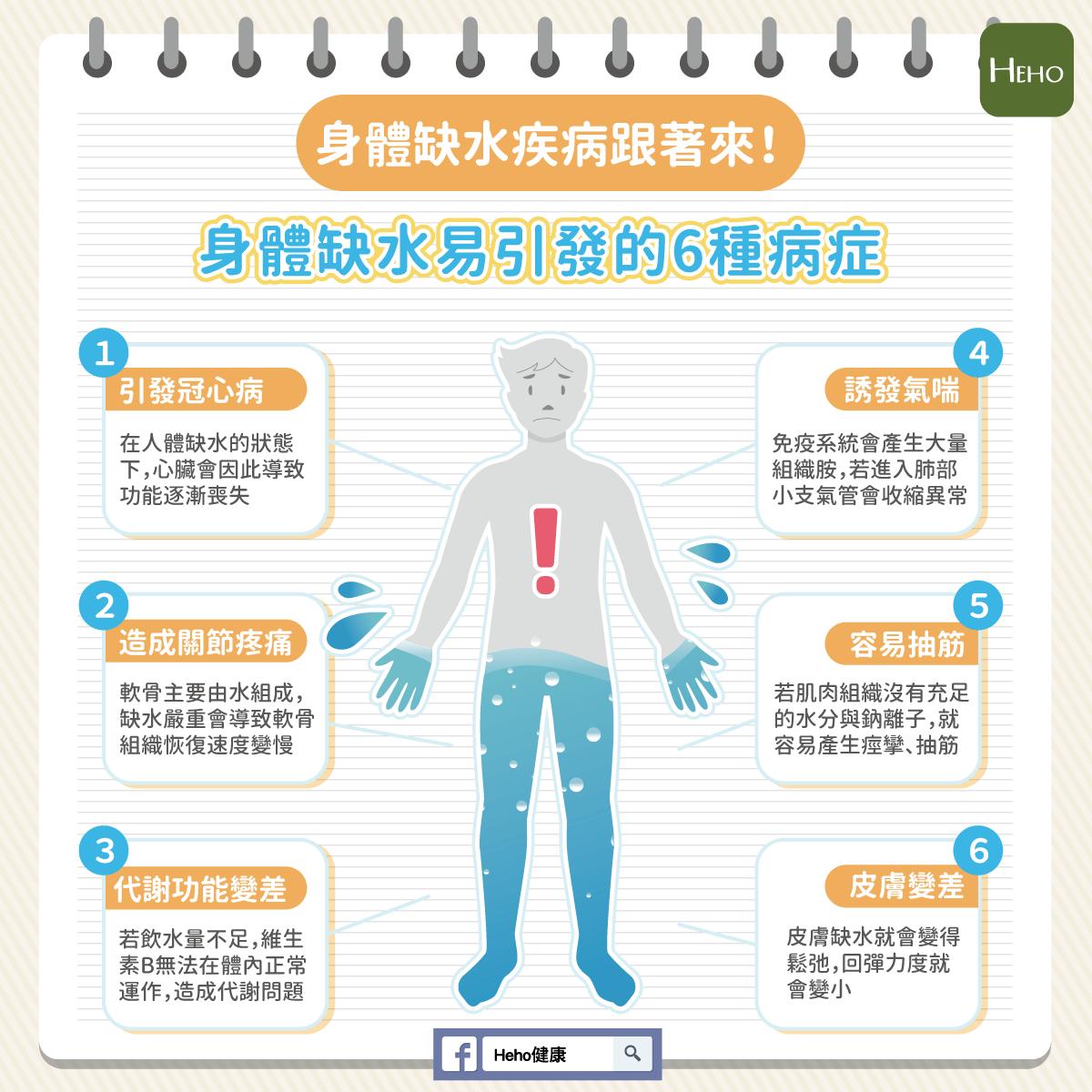 身體缺水疾病跟著來!身體缺水易引發的 6 種病症