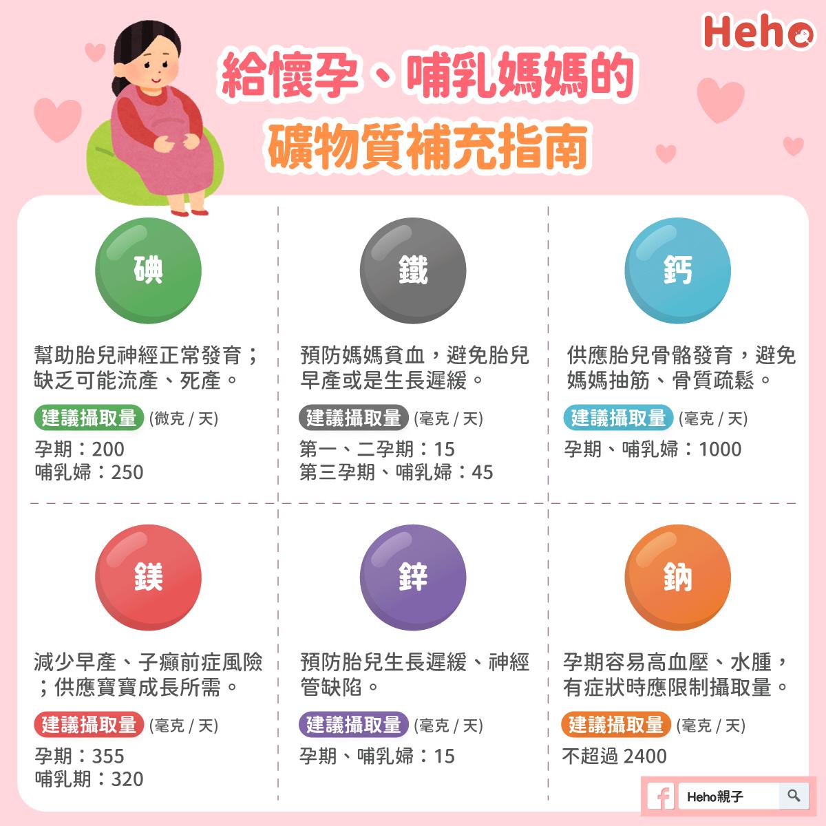 圖解_懷孕注意六大礦物質攝取,媽媽寶寶都健康!