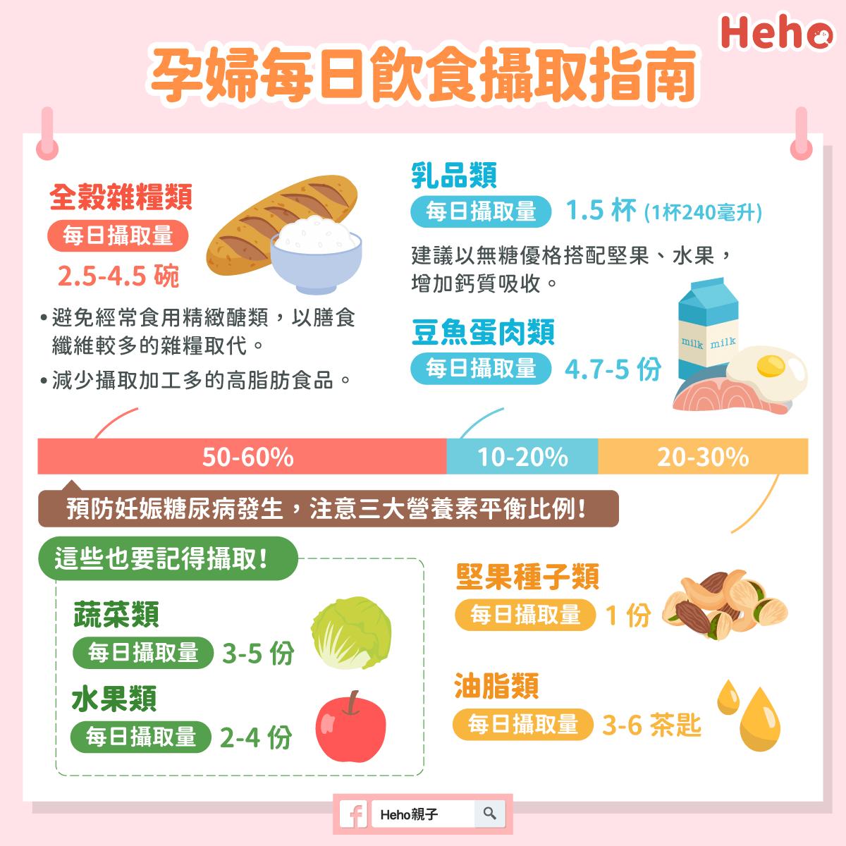 圖解_孕期每日飲食攝取指南