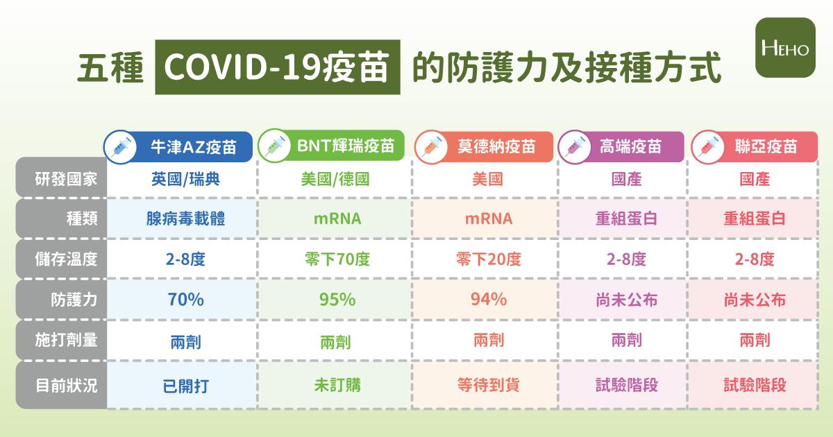 整理包/五大新冠疫苗廠牌一覽表!效力、副作用、機轉一次明瞭