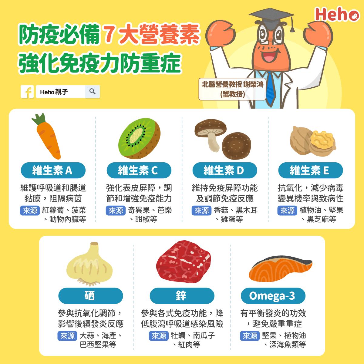 20210627_圖解_防疫-營養素-強化免疫力-蟹教授-謝教授